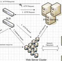 Datacenter Diagram
